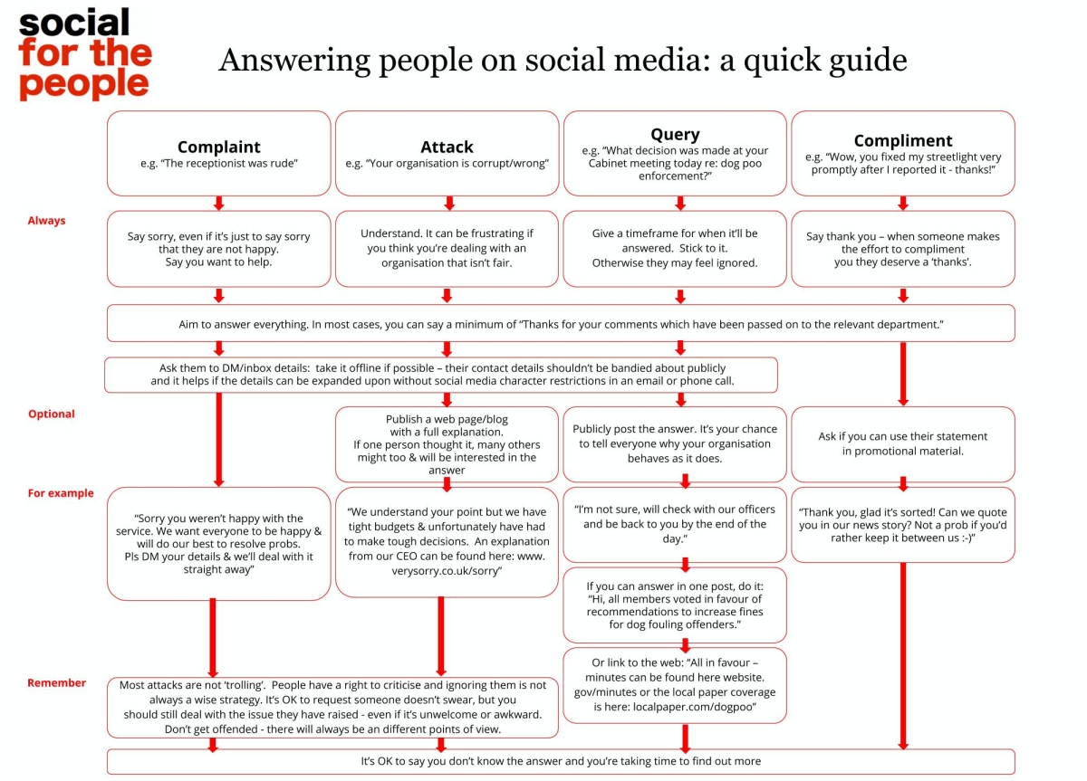 PRINTABLE CHART: A quick guide to answering people who use social media to talk to your organisation