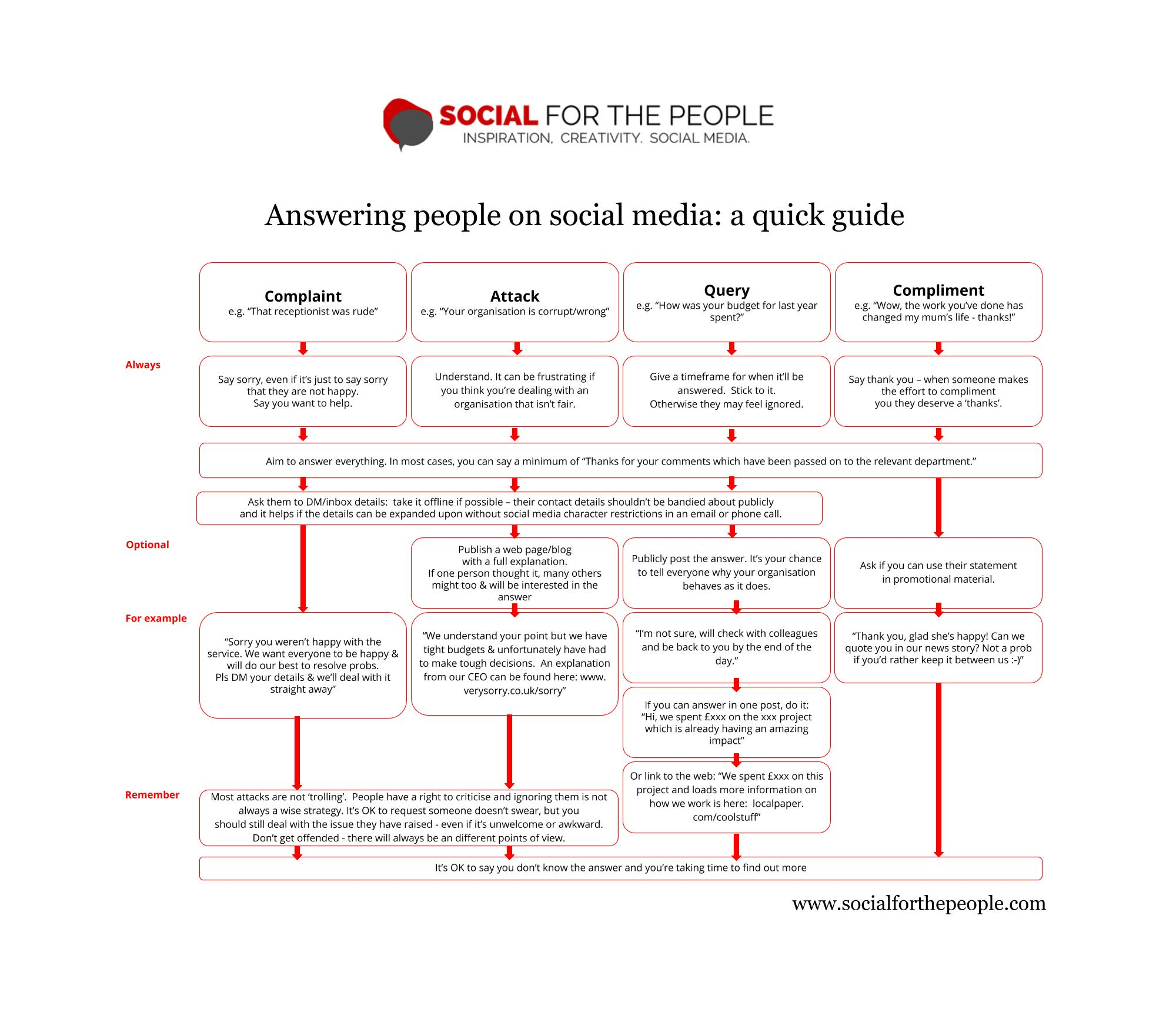 PRINTABLE CHART A quick guide to answering people who use social – Printable Flow Chart