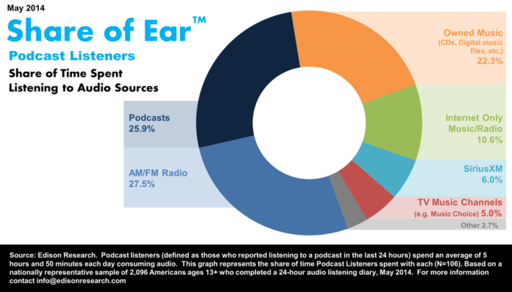 podcast-share-of-ear-1030x579