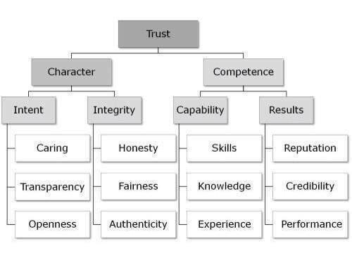 trust chart